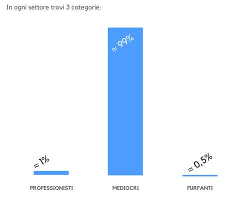 grafico-professionisti-nelle-ristrutturazioni