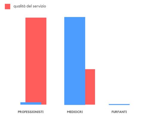qualità-servizio-nelle-ristrutturazioni
