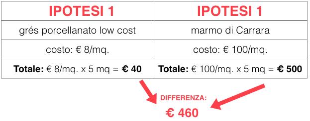 differenza-costi-pavimenti-bagno