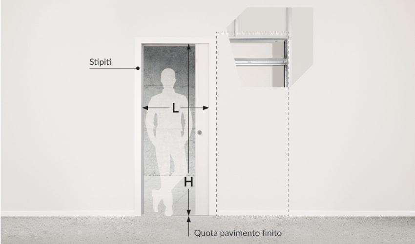 Dimensioni controtelaio per porta scorrevole